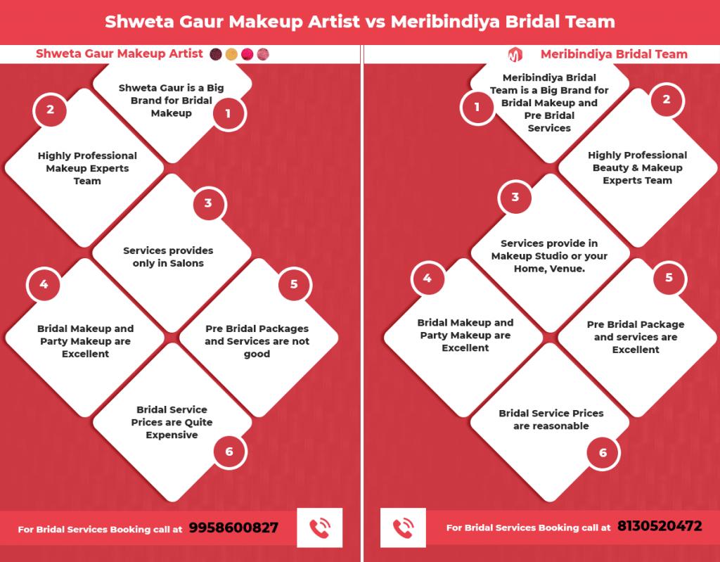 shweta gaur makeup charges